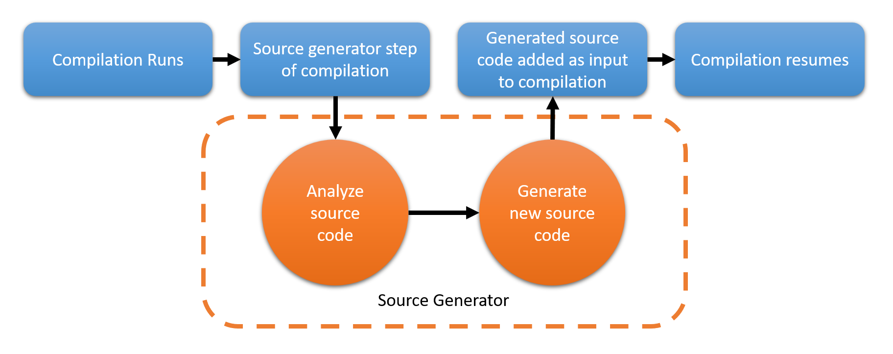 Removing xaml.cs with C# Source Generators
